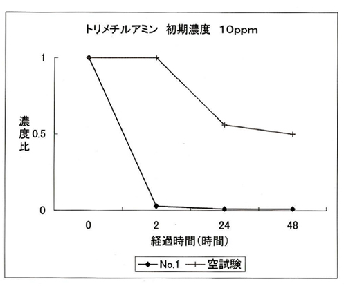 消臭試験 トリメチルアミン