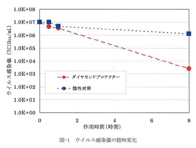 ウイルス感染価の経時変化
