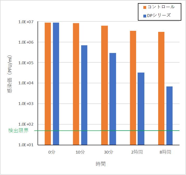 DPシリーズによるウイルス感染価の推移