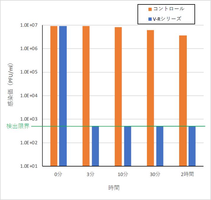 V-Rシリーズによるウイルス感染価の推移