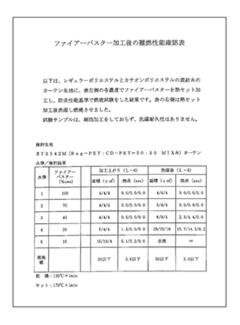 ファイアーバスター加工後の難燃性能確認表